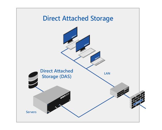 business-direct-attached-storage-das-network-diagram