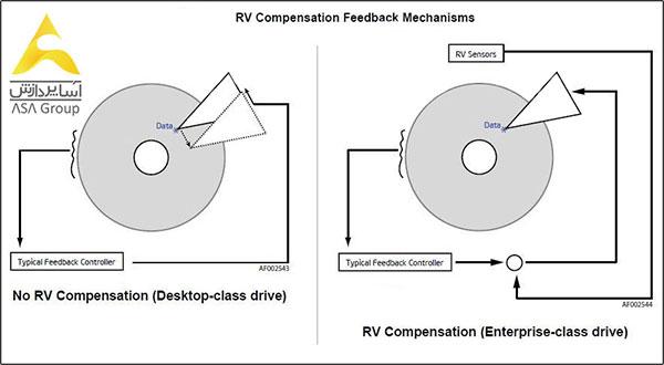 rv-sensor