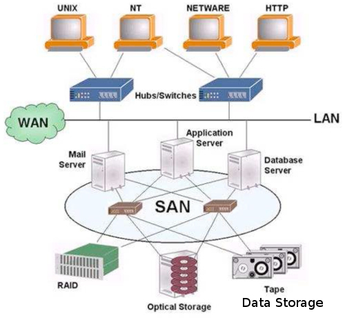 storage-area-networking-3