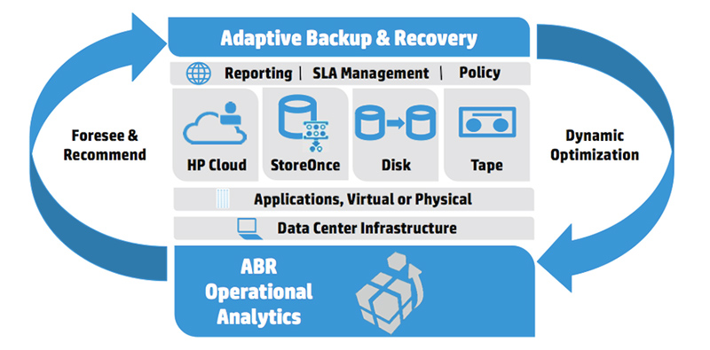 2066hp-adaptive-backup-and-recovery