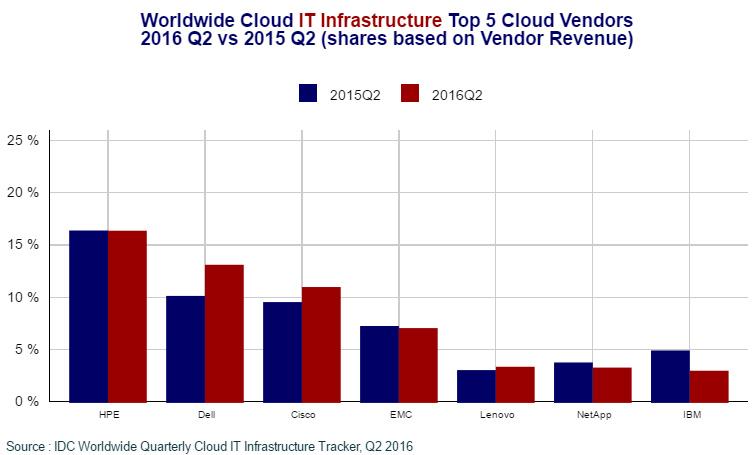 گزارش IDC در زمینه فروش زیرساخت IT و فضای ابری، در سه ماهه دوم سال 2016