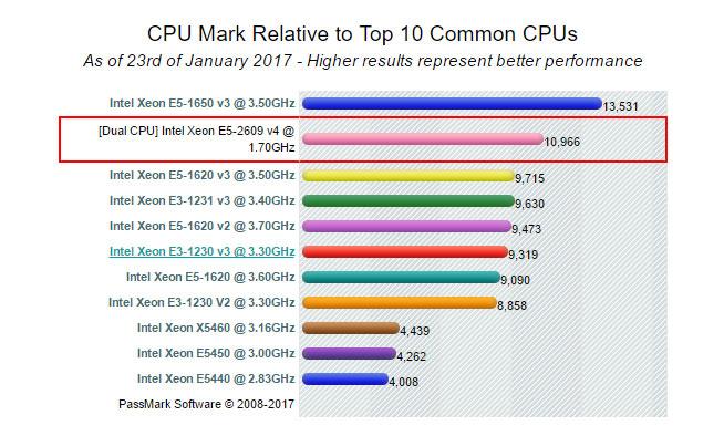 بنچمارک پردازنده Intel Xeon Processor E5-2609 v4