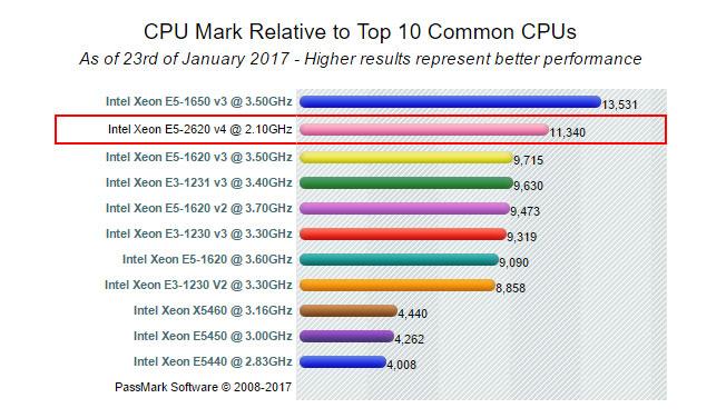 بنچمارک پردازنده Intel Xeon Processor E5-2603 v4
