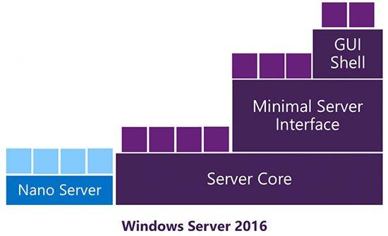 شکل 2: مقایسه منابع مورد نیاز نانو سرور در برابر Server Core