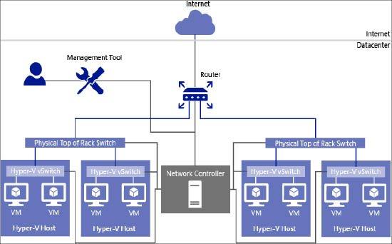 شکل 6: جایگاه کنترلر شبکه در مرکز داده
