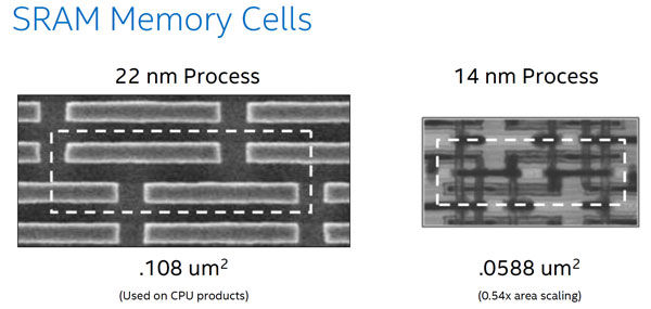 لیتوگرافی ۱۴ نانومتری و حافظهی مجتمع بیشتر