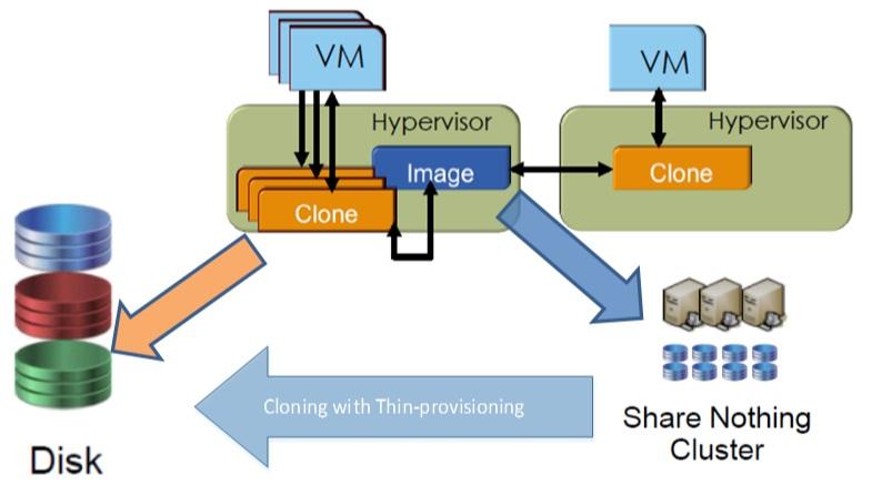 تفاوت Snapshot و Cloning در استوریج ها