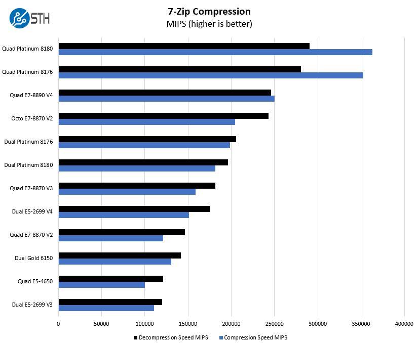 Quad Intel Xeon Platinum 8180 7zip Compression