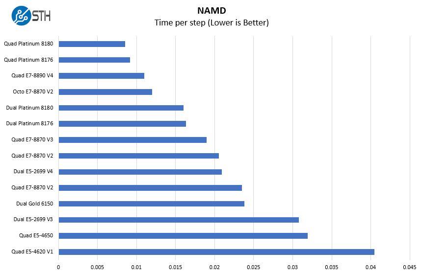 Quad Intel Xeon Platinum 8180 NAMD